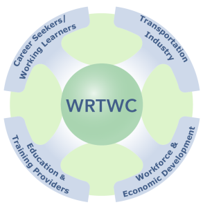 West Region Transportation Workforce Center logo with labels