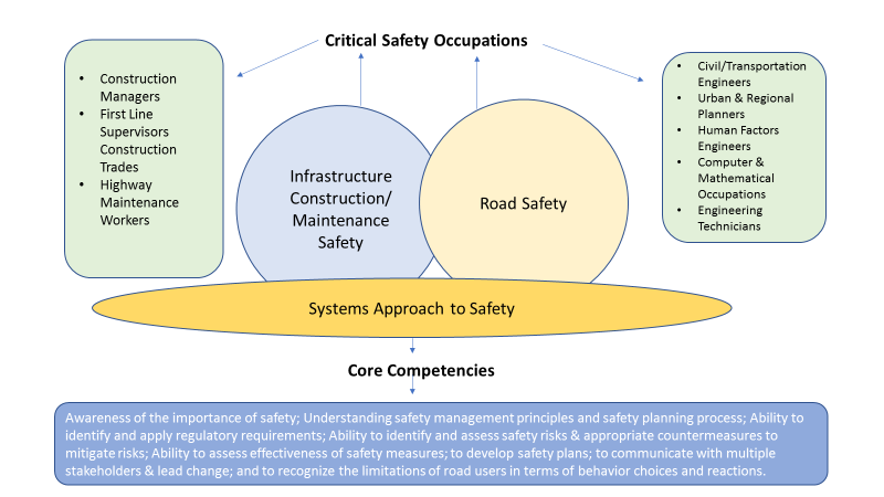 Conceptual Framework for Safety Career Pathways Design