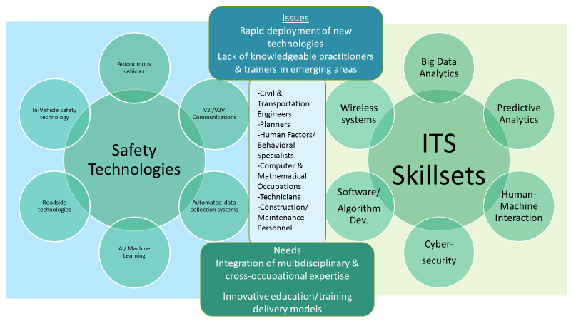Potential impact of transformational technologies on safety workforce